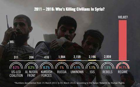 whos-killing-civilians-in-syria